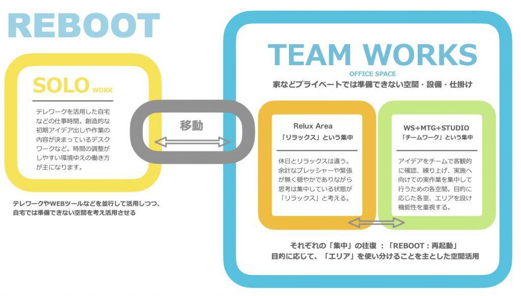 株式会社シェアウィズ大阪本社のオフィスのコンセプトであるREBOOT再起動の説明イメージ